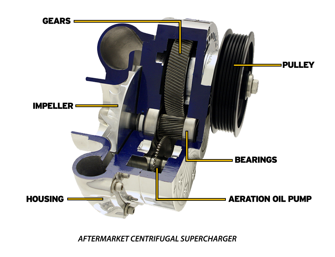 Aftermarket Centrifugal Supercharger